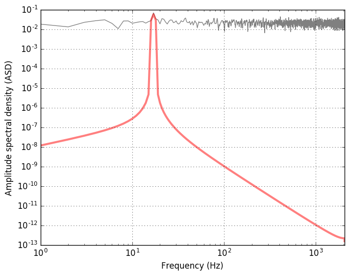 Matched filter and signal-to-noise for a periodic template