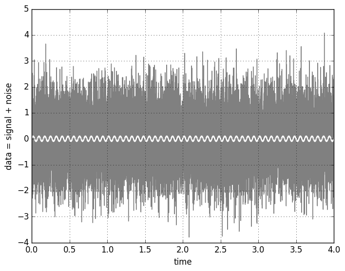 Matched filter and signal-to-noise for a periodic template - Noise